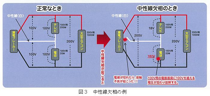 沖縄電気保安協会 » 電気の安全使用ガイド>付けていますか漏電ブレーカー・中性線欠相にご用心!